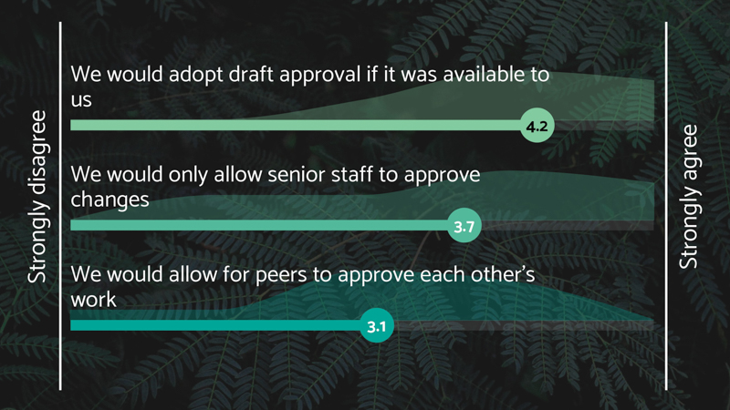 Results from our interactive poll, on what delegates thought about the Hortis draft approval system.