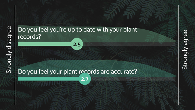 Results from our interactive poll, on whether delegates feel they are up-to-date and accurate with their plant records.